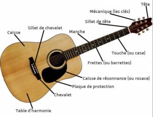 apprentissage guitare pour débutant
